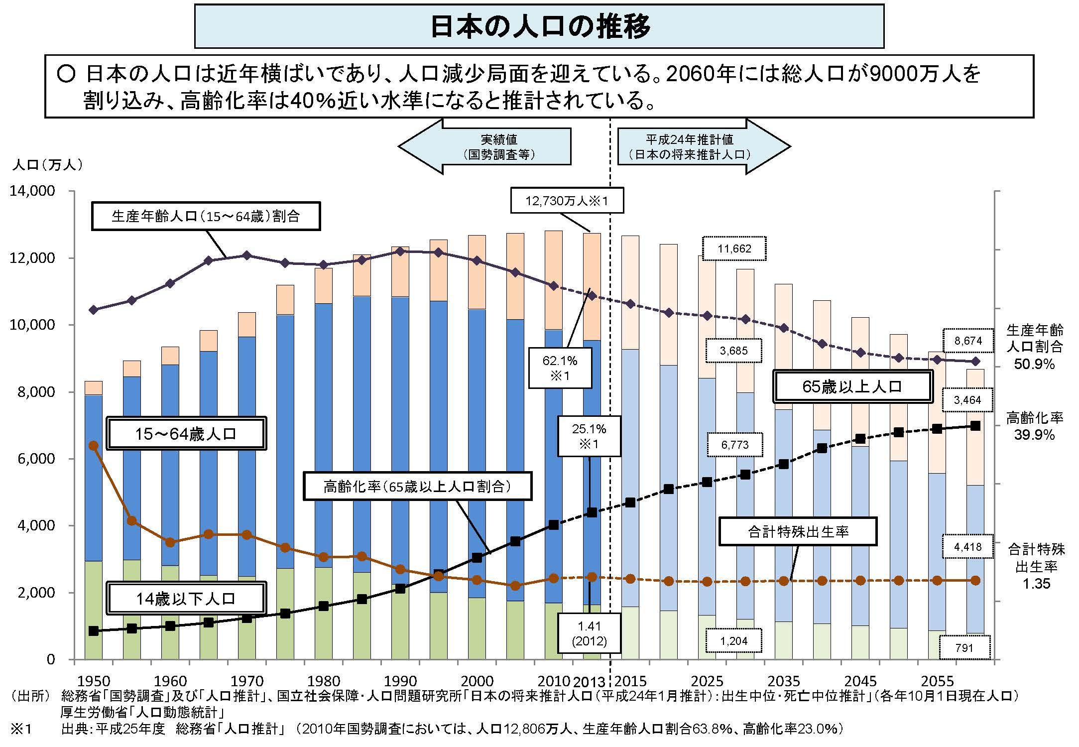 日本の人口の推移 - 厚生労働省