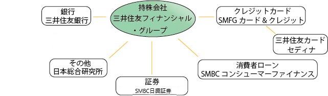 三井住友銀行との関係図